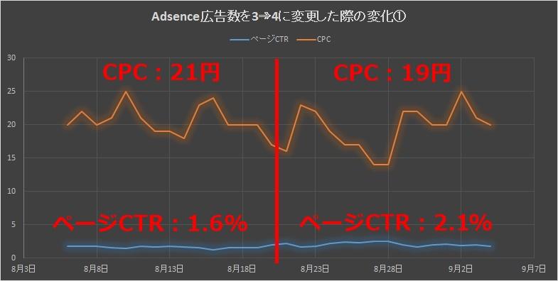 Adsence広告3から4の変化①変化前後あり